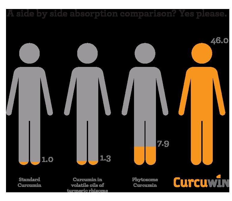 CurcuWIN Graphic
